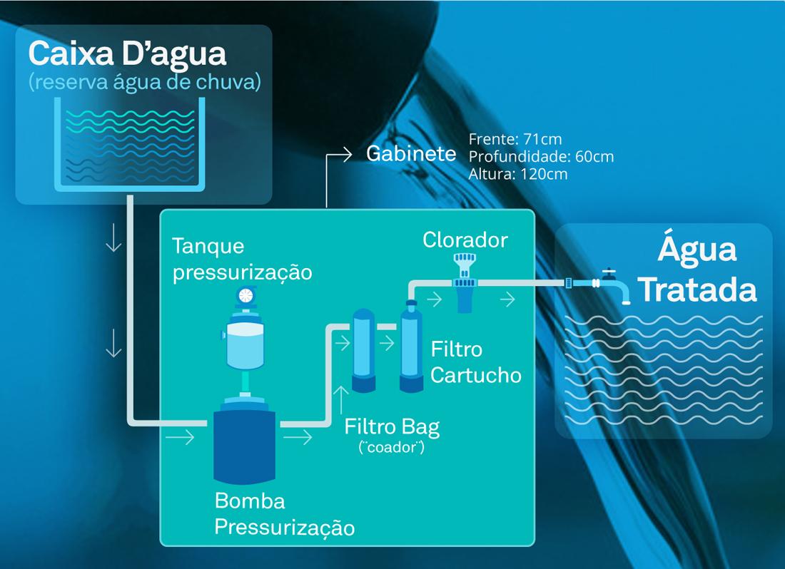 Sistema de aproveitamento de água de chuva - ReusÁgua
